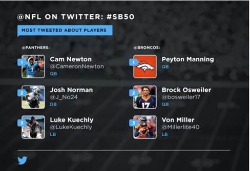 Sigue de cerca el Super Bowl a través de Twitter - os-jugadores-mas-menciones-en-twitter-de-los-2-equipos