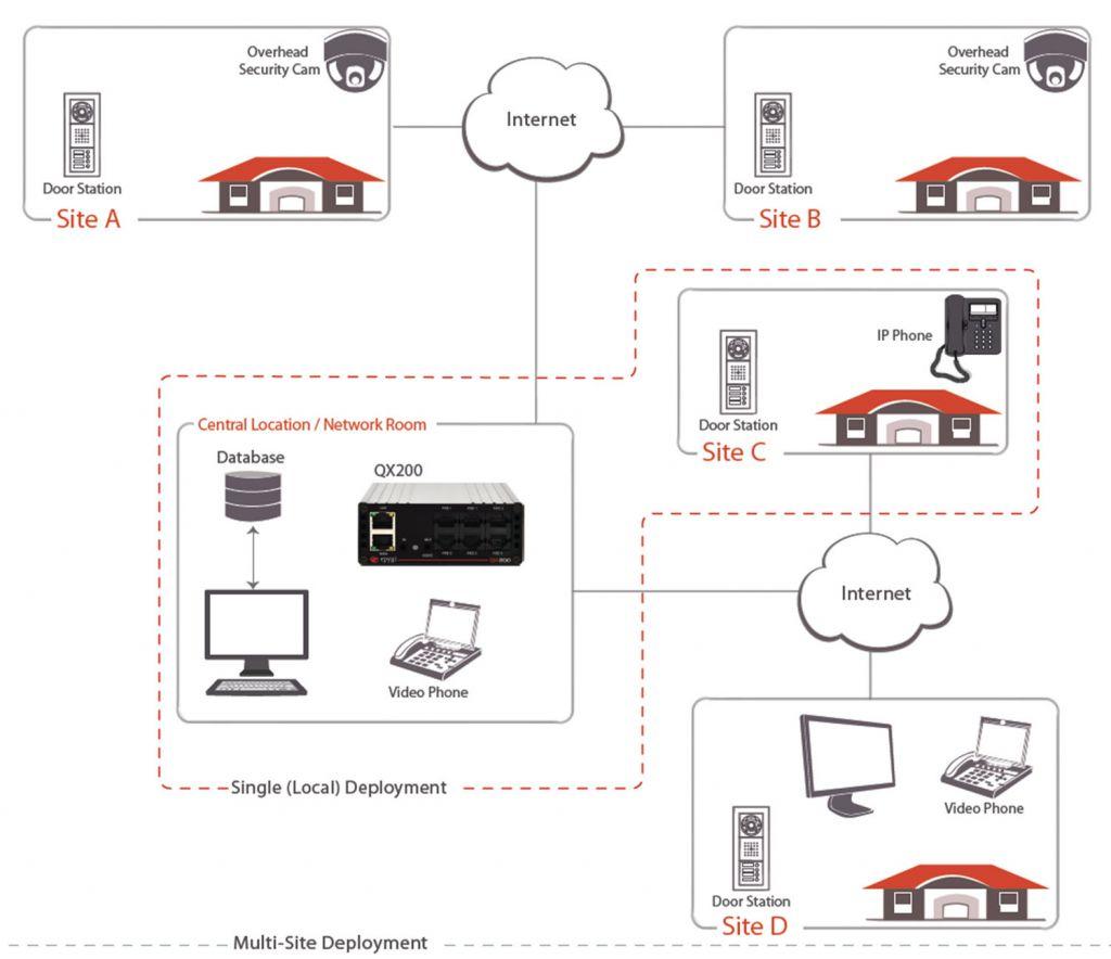 epygi qx200 ciclo de seminarios online 2016 sistema telefonia ip pymes Presentan Ciclo de Seminarios Online 2016 con nuevo sistema de telefonía IP dirigido a PyMEs