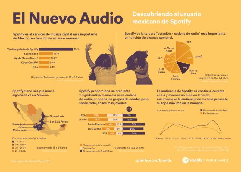Así se comportan los usuarios de Spotify Free en México - tns-mexico-consumo-spotify-800x571