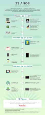 Celebra SanDisk 25 años del SSD, tecnología que reemplazó al disco duro - glb1000358_ssd_infographic