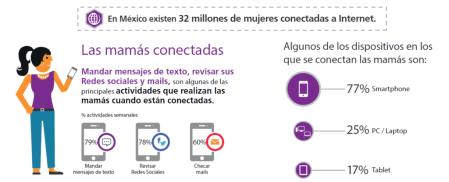 TNS México indica algunas actividades de las mamás digitales