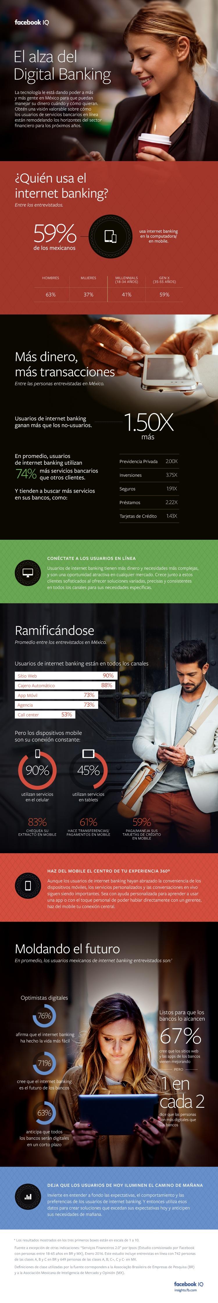 Estudio de Facebook IQ muestra que 59% de los mexicanos usa banca online - banca-online-fb