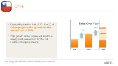Las promociones pre-navideñas impulsan la venta online en América Latina - crecimiento-del-comercio-electronico-chile-e1479766004990