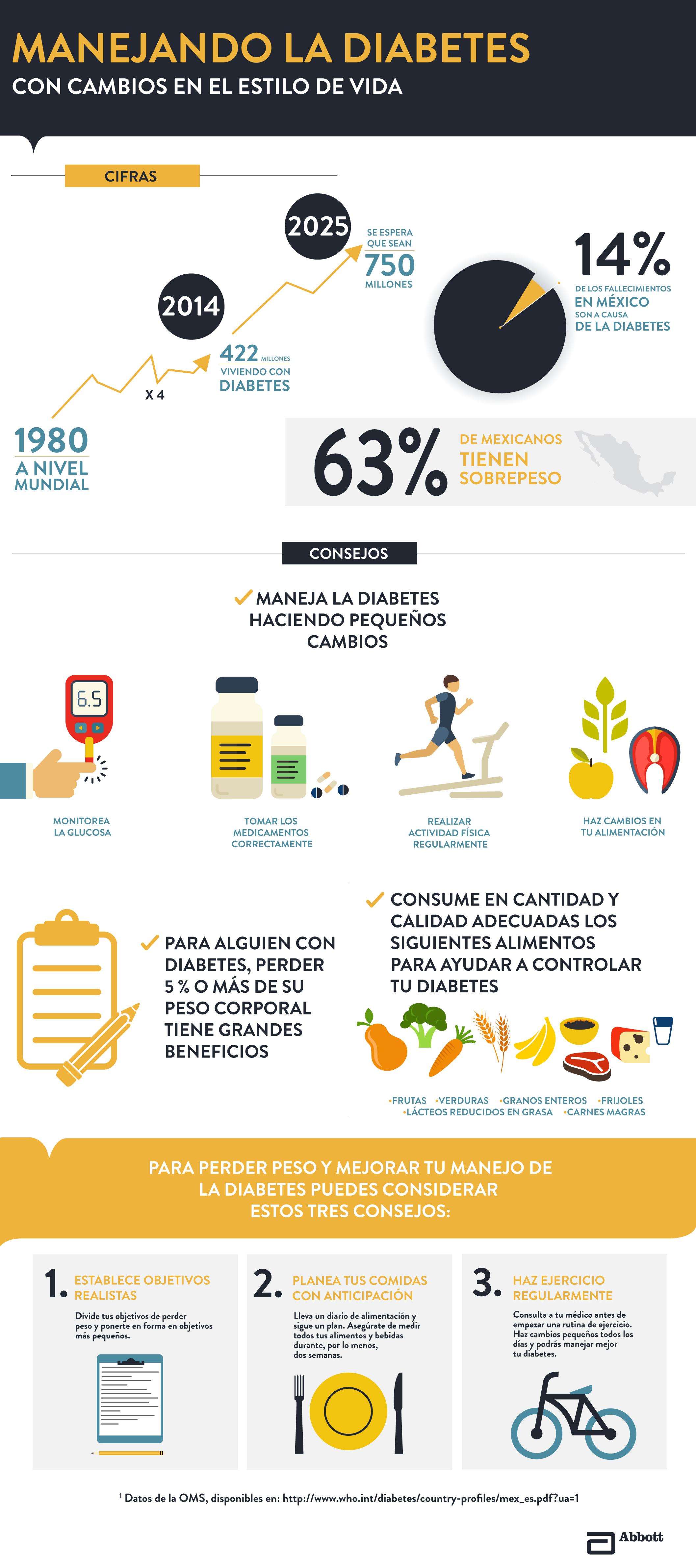 infografia control de la diabetes 1 Infografía: Acciones para manejar la diabetes