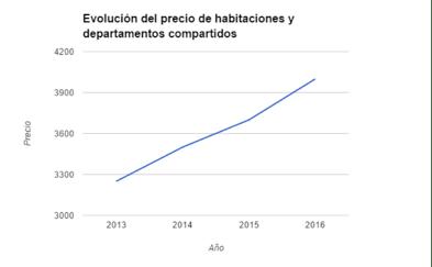 Cinco colonias de la CDMX que serán tendencia en 2017 - evolucion-del-precip-de-habitaciones-y-depas-compartidos