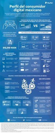 Infografía: Perfil del consumidor digital mexicano