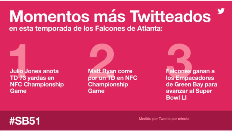 Así puedes seguir el Super Bowl 51 entre Patriotas vs Halcones por Twitter - momentos-mas-twitteados-800x457