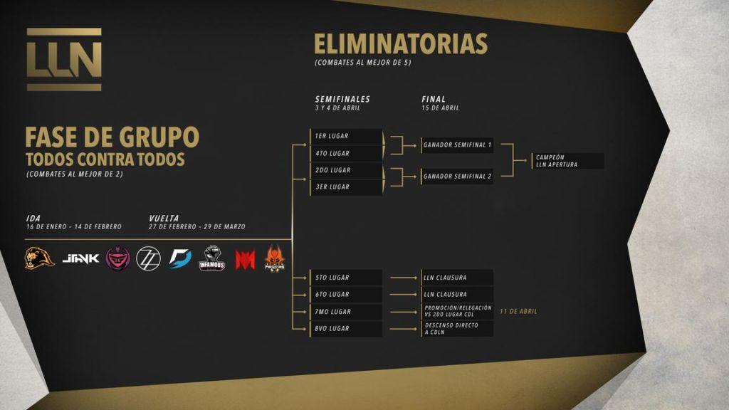 Novena semana: semifinales de la Liga Latinoamérica Norte 2017 - apertura-lln-2017