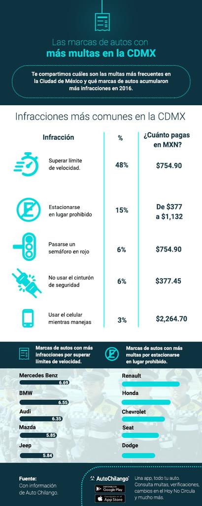 Las marcas de auto más multadas en la Ciudad y Estado de México - autos-con-mas-multas-mexico