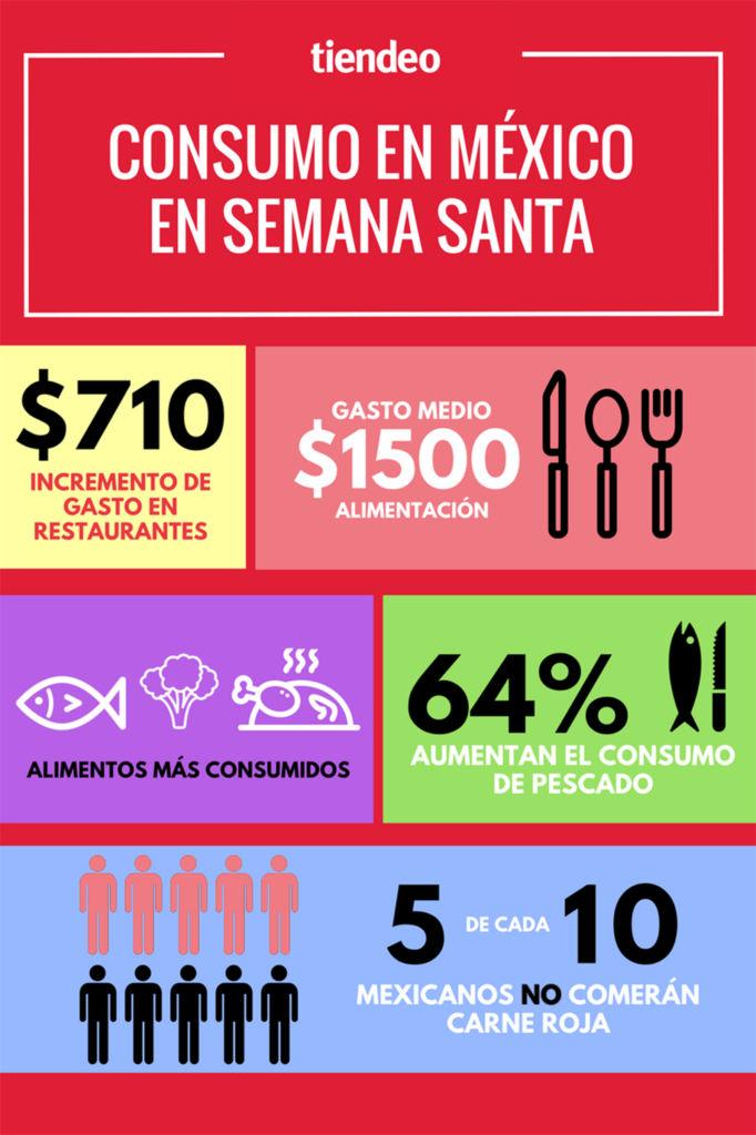 64% de los mexicanos aumentará su consumo de pescado esta Semana Santa - infografia-semana-santa-mexico
