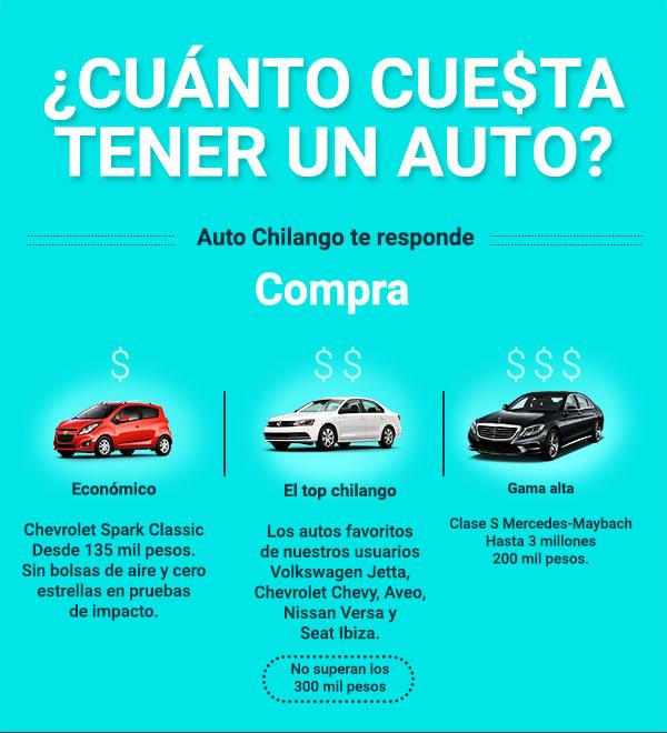 cuanto cuesta tener auto 1 ¿Cuánto cuesta tener un auto? Auto Chilango te lo dice