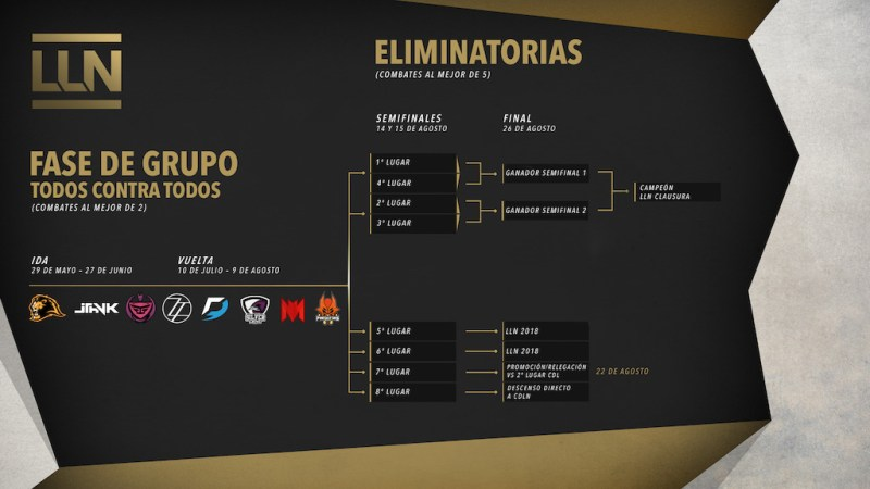 El Torneo de Clausura de la LNN de League of Legends está por comenzar - lln_summer_2017_-800x450