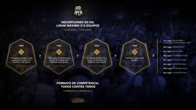 Riot Open: Clausura 2017 ¡Inscripciones abiertas! - riot_open_format__clausura_-800x450