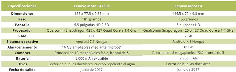Conoce los nuevos Moto E4 y E4 Plus con 5.000 mAh extraíbles - captura-de-pantalla-2017-06-12-21-16-12-800x246