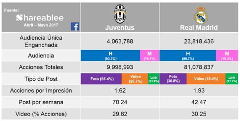 https://i1.wp.com/webadictos.com/media/2017/06/real-madrid-vs-juventus-facebook.png