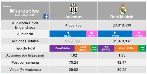 ¿Quién gana la UEFA Champions League 2017 en las redes sociales? - real-madrid-vs-juventus-facebook