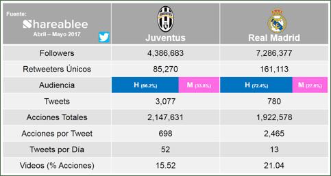 ¿Quién gana la UEFA Champions League 2017 en las redes sociales? - real-madrid-vs-juventus-twitter