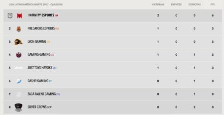 La Liga Latinoamérica Norte de League of Legends ya comenzó con grandes sorpresas - tabla-de-posiciones-de-la-semana-1-del-torneo-de-clausura-de-la-lln
