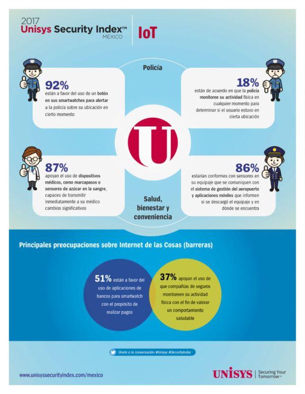 92% de los mexicanos apoyan el uso móviles para alertas de emergencia - usi-infographic_mexico_spanish-618x800