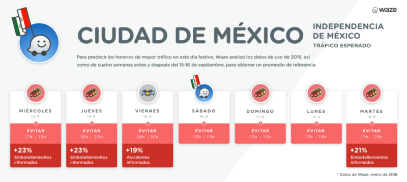 Con Waze evita accidentes y embotellamientos estas Fiestas Patrias - mexico-city-800x358