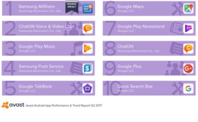 Las 10 apps que más afectan el rendimiento de Android - aplicaciones-que-agotan-los-telefonos-android-mientras-se-ejecutan-en-segundo-plano