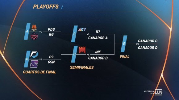 Los playoffs del Torneo Apertura LLN 2018 de League of Legends - playoffs-del-torneo-apertura-lln-2018-de-league-of-legends