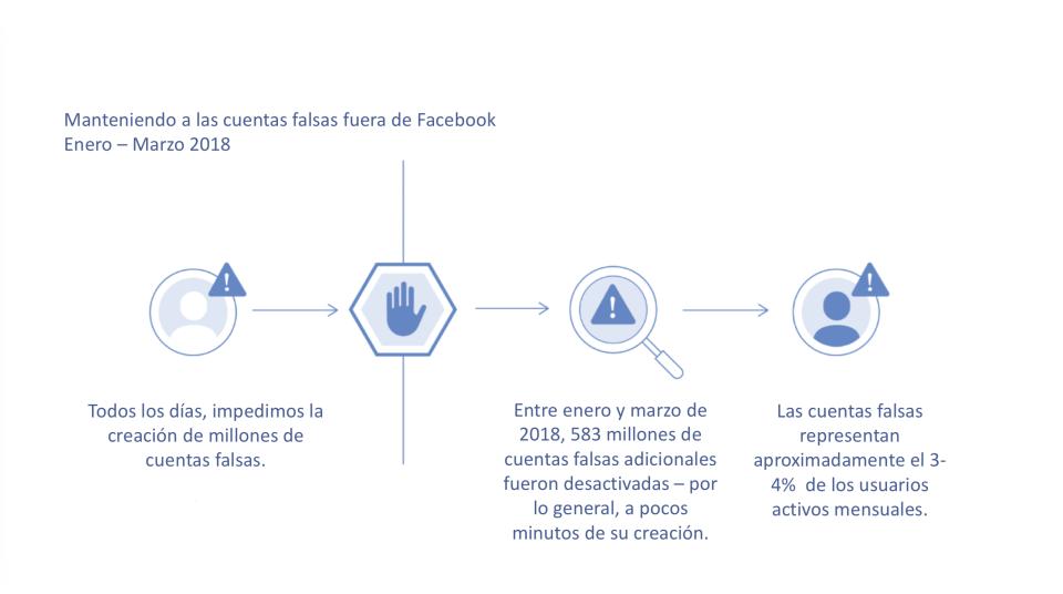 Facebook publica informe sobre remoción de contenido