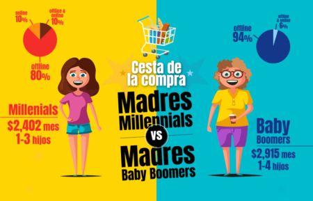 Las madres baby boomers gastan un 18% más en la lista de la compra que las millennials
