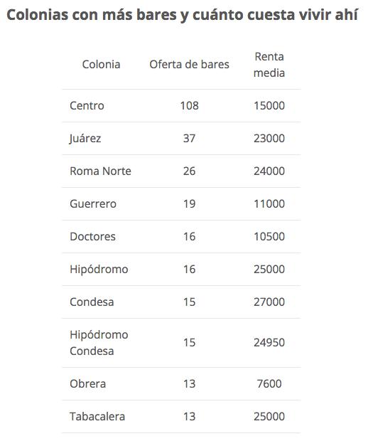 ¿Cerveza para el Mundial? Estas son las colonias con más bares en CDMX - barescdmx