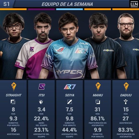 Resumen de la semana uno del Torneo LLN Clausura 2018 de League of Legends - resumen-de-la-semana-uno-del-torneo-lln-clausura-2018