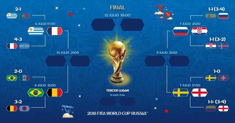 Cuartos de final del mundial rusia 2018 horarios y for Euroliga cuartos de final