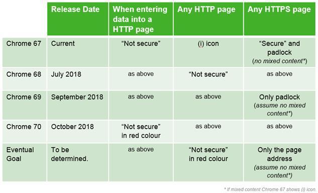 """Desde la próxima semana todos los sitios HTTP se considerarán """"no seguros"""" - http"""
