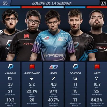 Resumen de la semana 5 del Torneo LLN Clausura 2018 de League of Legends