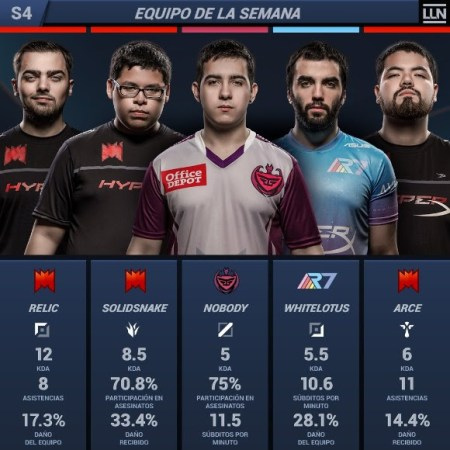 Resumen de la semana 4 del Torneo LLN Clausura 2018 de League of Legends