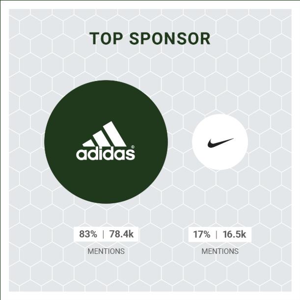 Esto es lo que nos dejó la Copa Mundial de Fútbol 2018 - sponsor