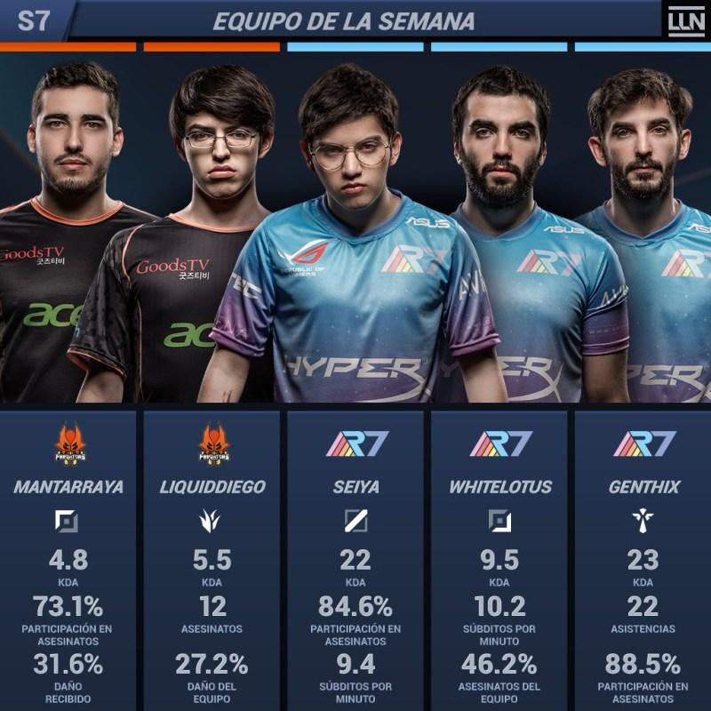 Resumen de la semana 7 del Torneo LLN Clausura 2018 de League of Legends
