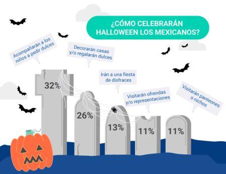 ¿Cuáles serán los hábitos de consumo de los mexicanos en Halloween?