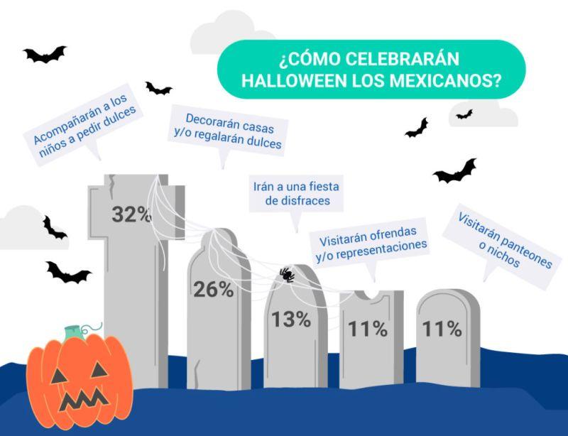 ¿Cuáles serán los hábitos de consumo de los mexicanos en Halloween? - costumbres-mexicanos-halloween-800x614