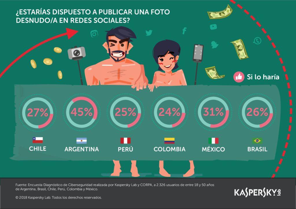 Según un estudio latinoamericanos estarían dispuesto a publicar una foto desnudo en redes sociales por dinero - kaspersky