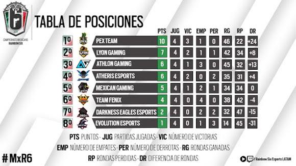 Resumen de la cuarta jornada del Campeonato Mexicano de Rainbow Six - campeonato-mexicano-de-rainbow-six_1