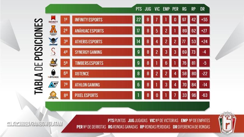 Da inicio la fase de vuelta del Campeonato Mexicano de Rainbow Six - jornada-ocho-del-campeonato-mexicano-de-rainbow-six