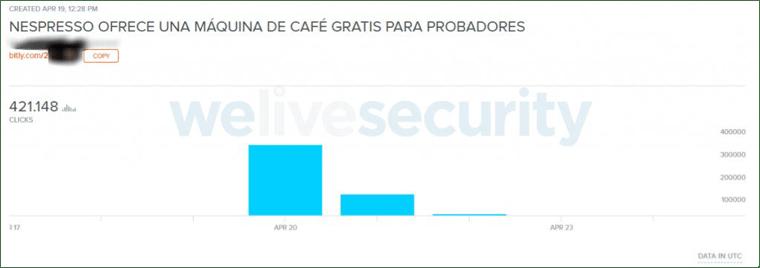 Phishing activo promete cafetera Nespresso gratis a través de WhatsApp - datos-estadisticos-sobre-el-impacto-de-la-campancc83a-en-los-ultimos-dias