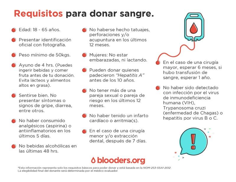 WeWork y Blooders activan campañas para conseguir 220 donadores de sangre - requisitos-para-donar-sangre