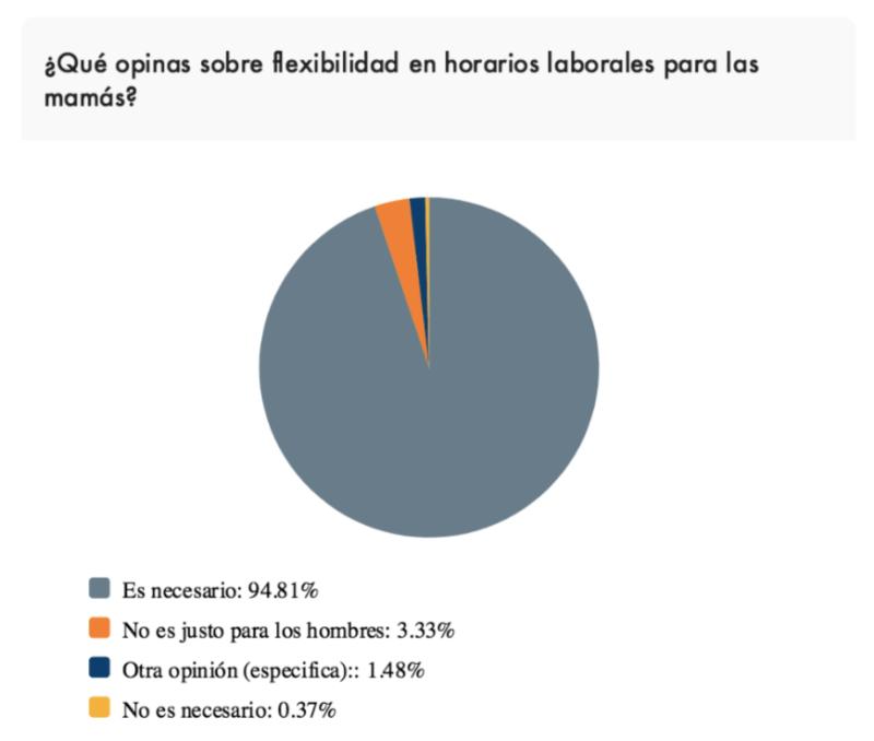 ¿Cómo apoyan las empresas en México a las madres trabajadoras? - flexibilidad-horarios-laborales-para-las-mamas