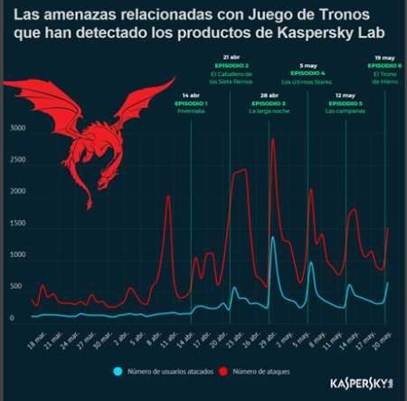 El episodio «The Long Night» de la temporada de Game of Thrones fue el más utilizado para ciberataques