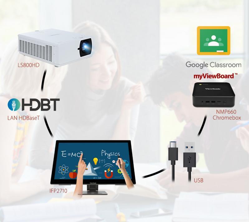 ViewSonic presenta ViewBoard S, display multi touch ideal para el sector educativo - viewboard-s-viewsonic