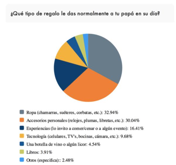 Encuesta revela que los mexicanos prefieren regalar ropa para el Día del Padre - tipo-de-regalo-das-dia-del-padre