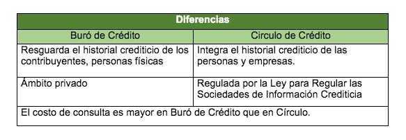 Conoce las diferencias entre Buró de Crédito y Círculo de Crédito - buro-de-credito-vs-circulo-de-credito
