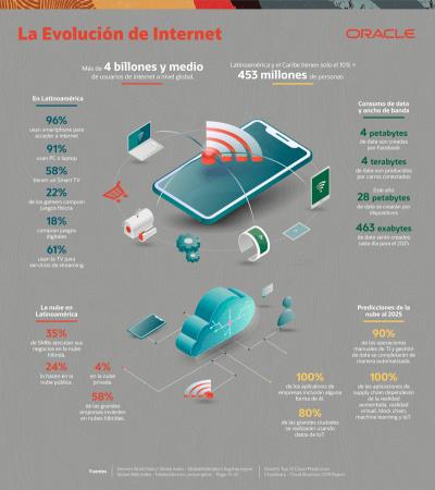6 Reflexiones de Tecnología para el Día del Internet