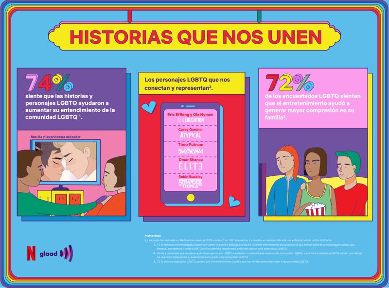 GLAAD y Netflix celebran a los personajes y series LGBTQ - glaad-y-netflix